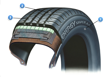 Tire Highlights Energy Saver As